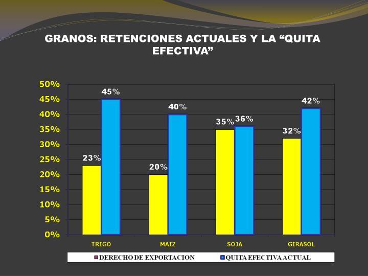 """GRANOS: RETENCIONES ACTUALES Y LA """"QUITA EFECTIVA"""""""