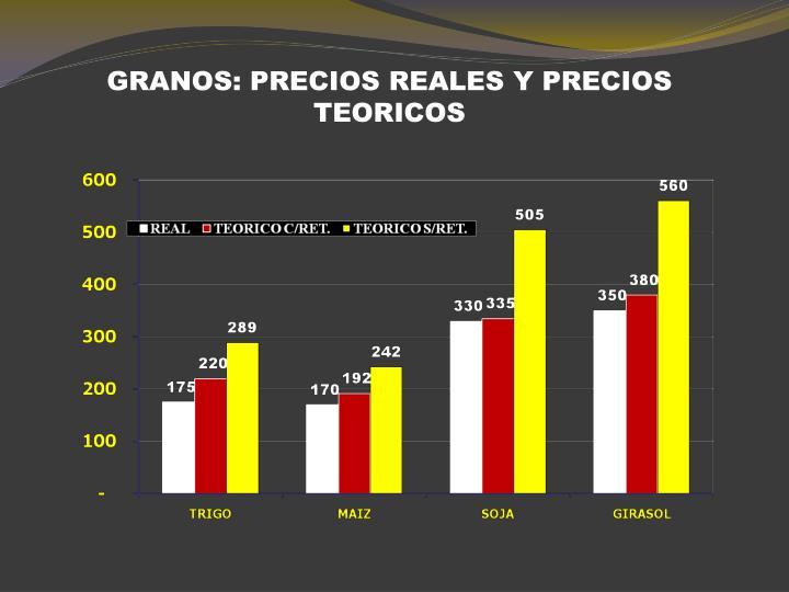 GRANOS: PRECIOS REALES Y PRECIOS TEORICOS