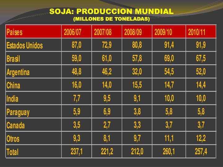 SOJA: PRODUCCION MUNDIAL