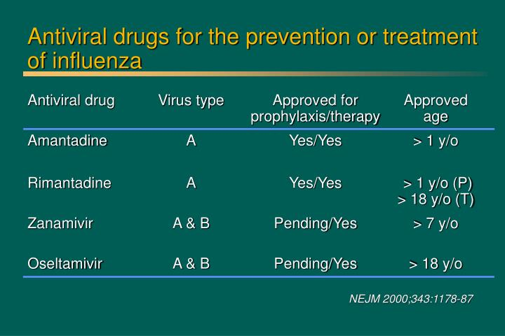 Antiviral drugs for the prevention or treatment of influenza