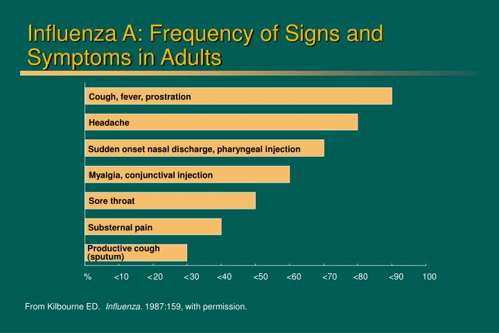 Influenza A: Frequency of Signs and Symptoms in Adults