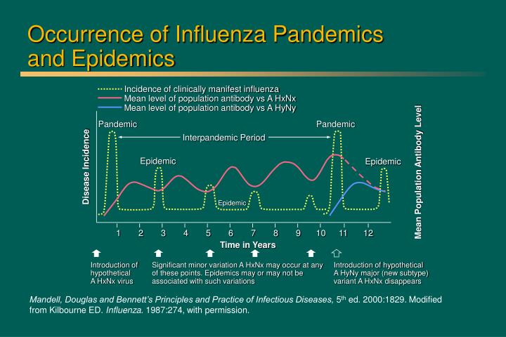 Occurrence of Influenza Pandemics