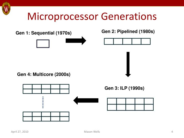Microprocessor Generations
