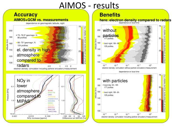 AIMOS - results