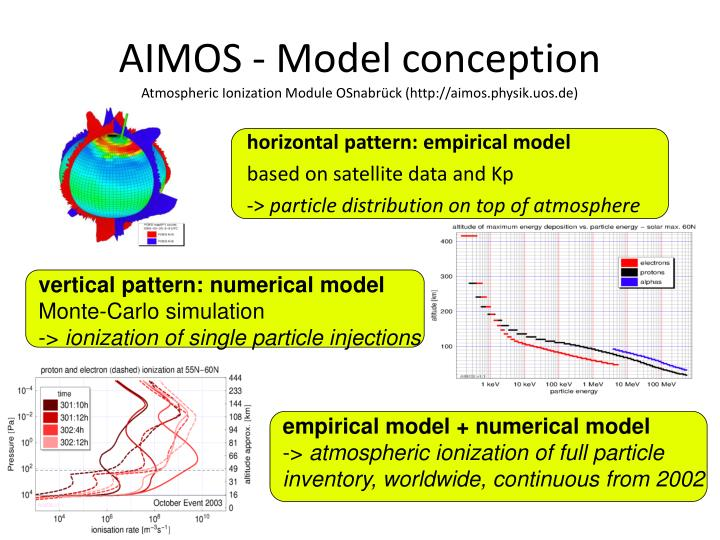 horizontal pattern: empirical model