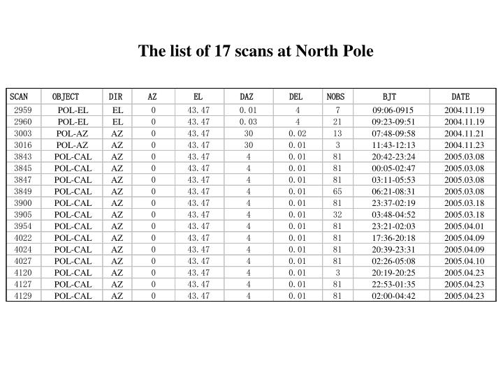 The list of 17 scans at North Pole