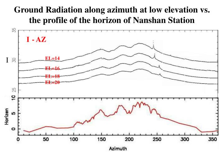 Ground Radiation along azimuth at low elevation vs.