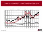 10 year bond yield spreads relative to german bonds in p p