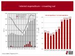 interest expenditure crowding out