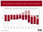 structural deficit has already been high in the pre crisis period