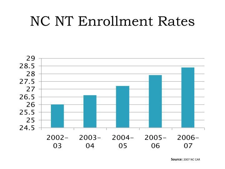 NC NT Enrollment Rates
