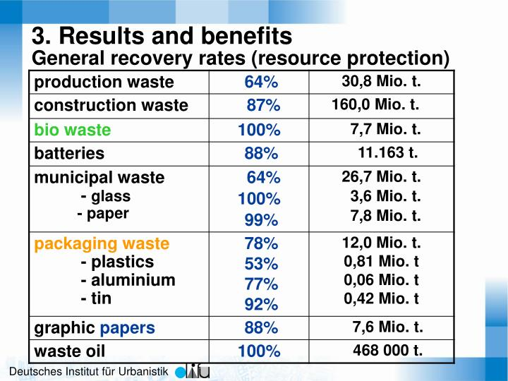 3. Results and benefits