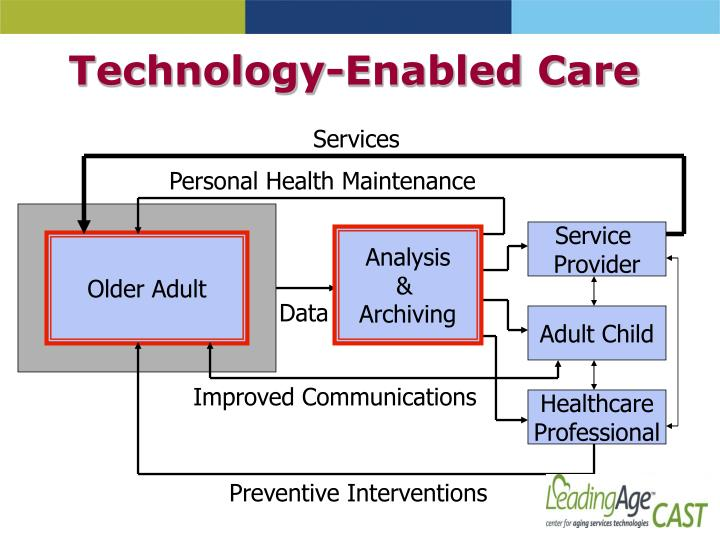 Technology-Enabled Care