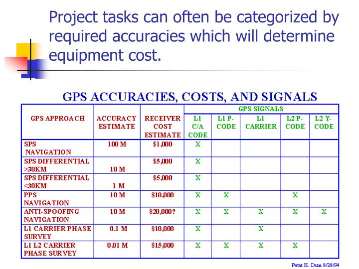 Project tasks can often be categorized by required accuracies which will determine equipment cost.