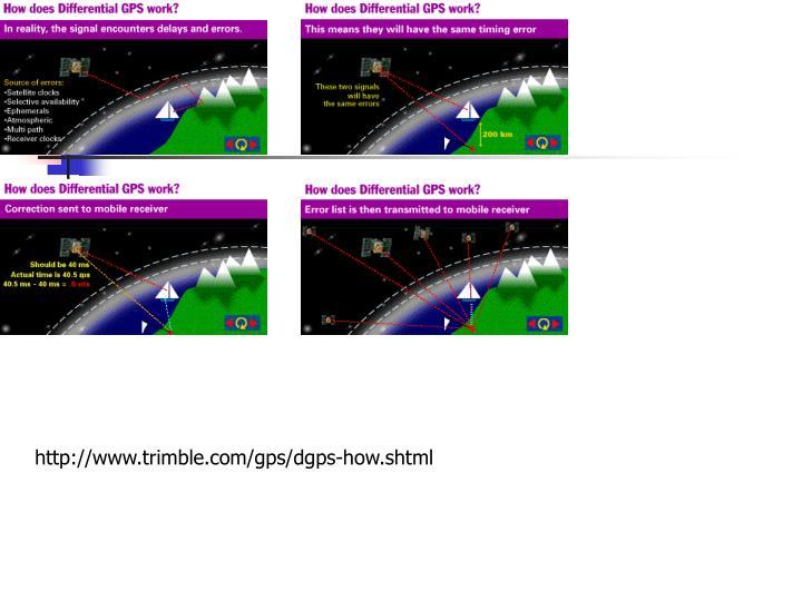 http://www.trimble.com/gps/dgps-how.shtml