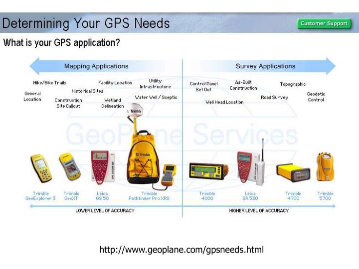 http://www.geoplane.com/gpsneeds.html