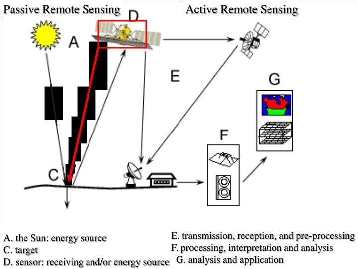 Passive Remote Sensing