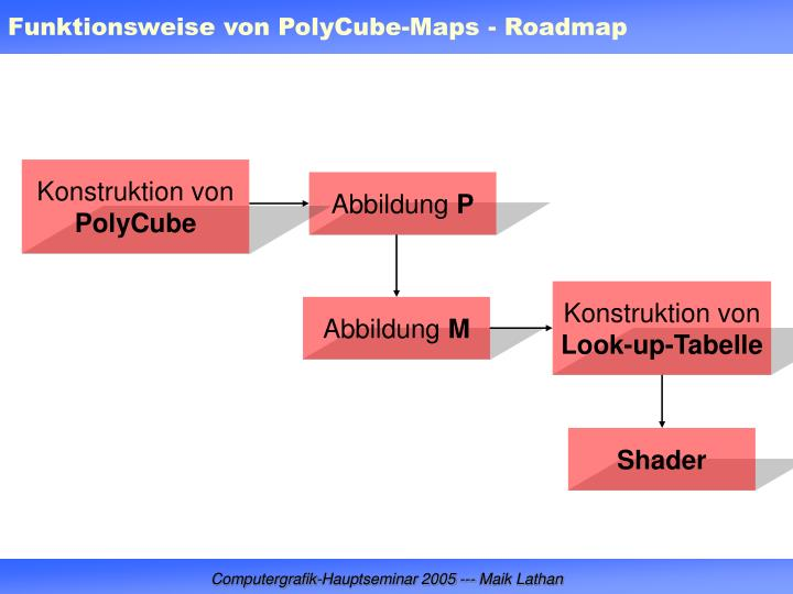 Funktionsweise von PolyCube-Maps - Roadmap