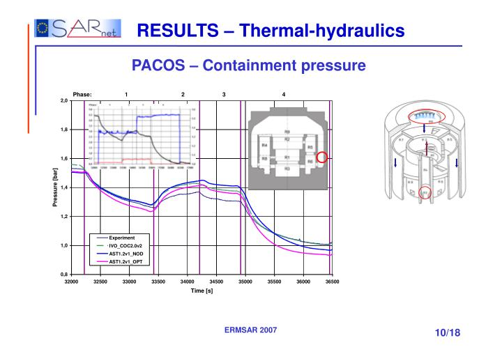 RESULTS – Thermal-hydraulics