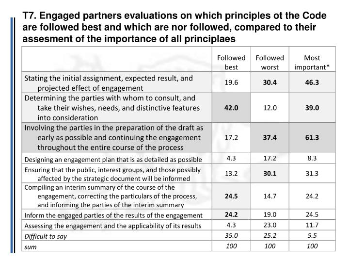 T7. Engaged partners evaluations on which principles ot the Code are followed best and which are nor followed, compared to their assesment of the importance of all principlaes