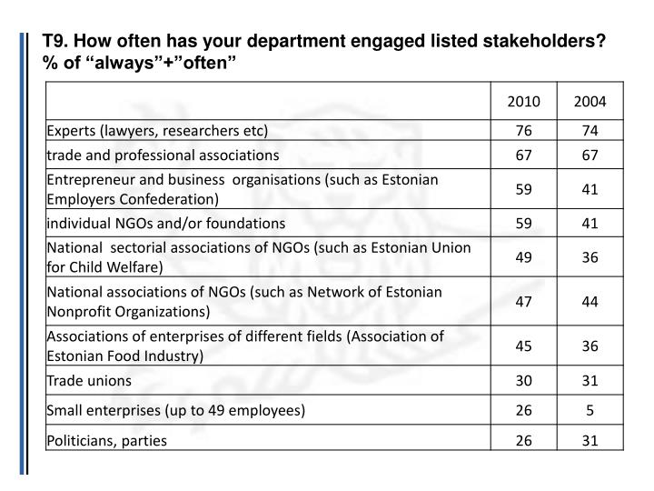 T9. How often has your department engaged listed stakeholders?