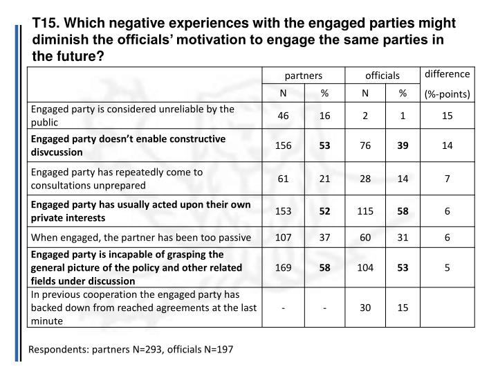 T15. Which negative experiences with the engaged parties might diminish the officials' motivation to engage the same parties in the future?
