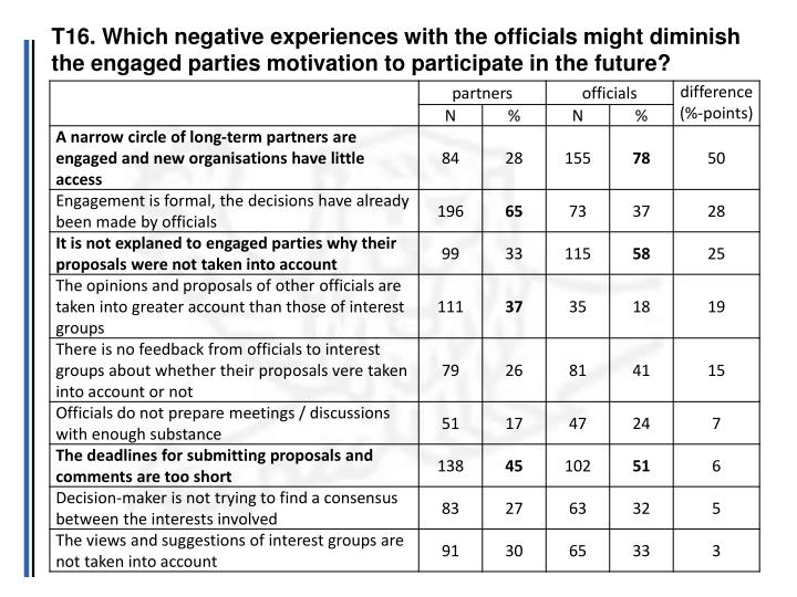 T16. Which negative experiences with the officials might diminish the engaged parties motivation to participate in the future?