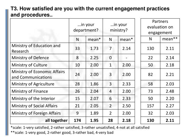 T3. How satisfied are you with the current engagement practices and procedures..