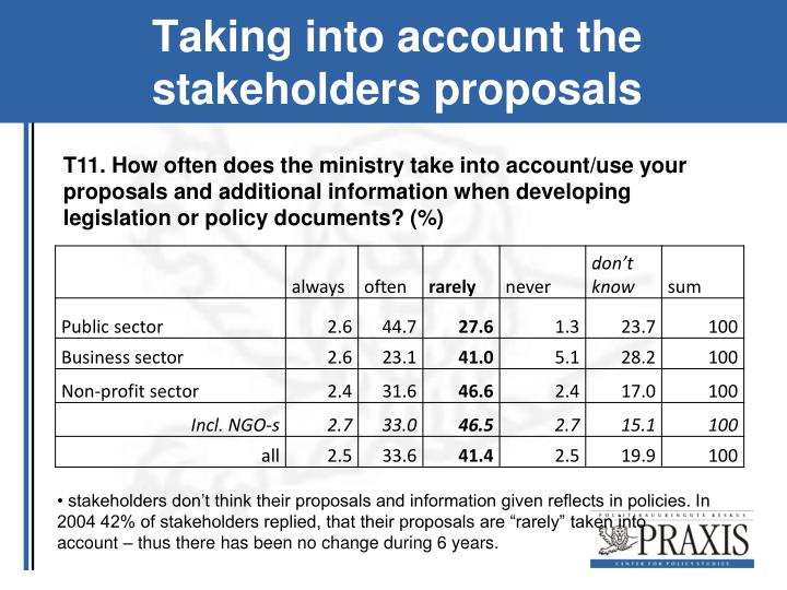 Taking into account the stakeholders proposals