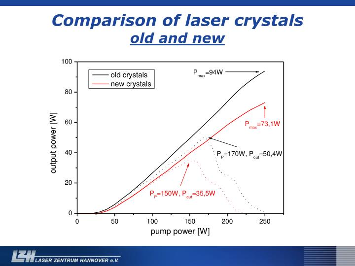 Comparison of laser crystals
