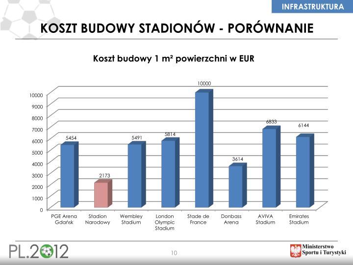 Koszt budowy stadionów - porównanie