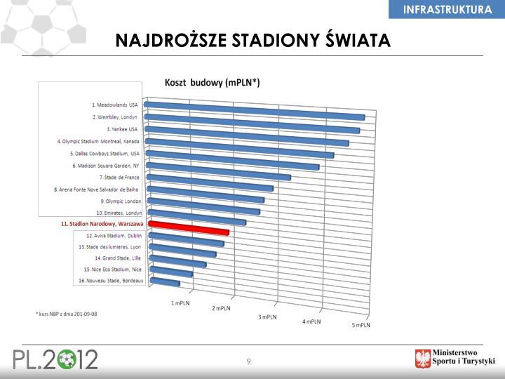 Najdroższe stadiony świata