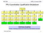 fpu cryovibration qualification breakdown