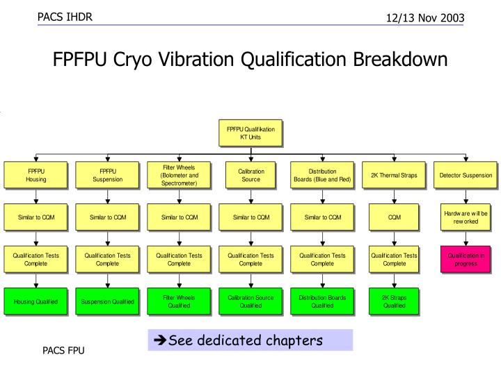 FPFPU Cryo Vibration Qualification Breakdown