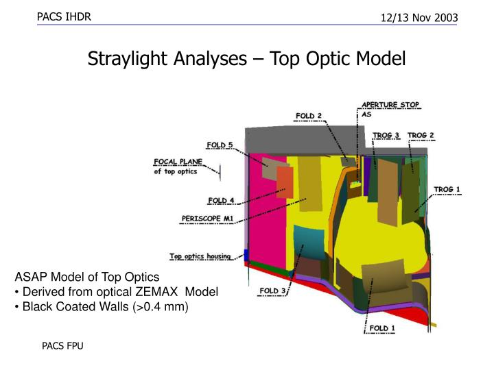 Straylight Analyses – Top Optic Model