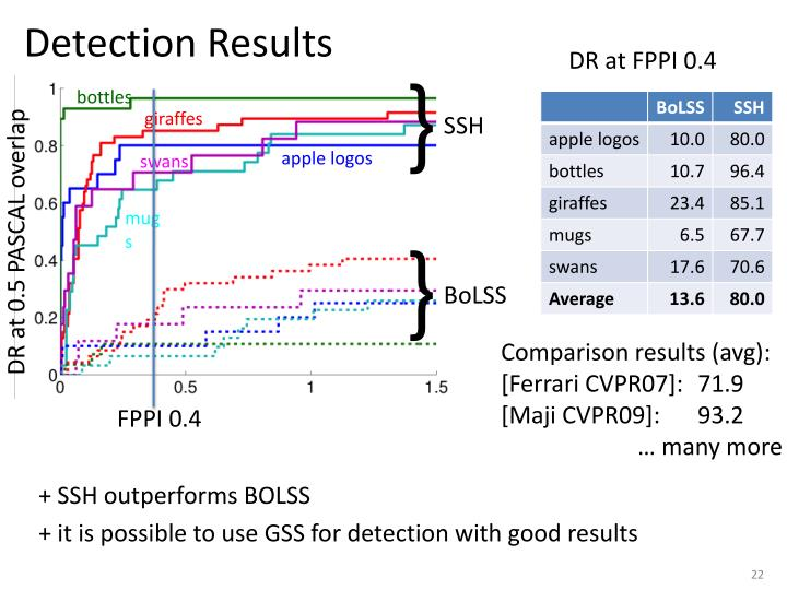 Detection Results