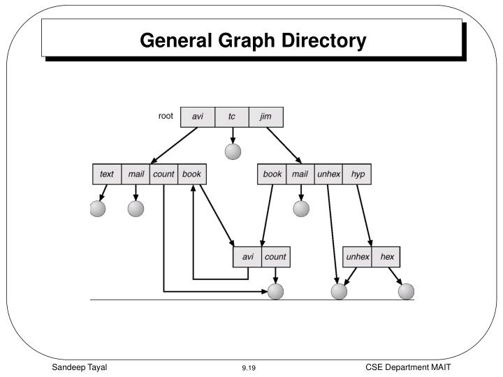 General Graph Directory