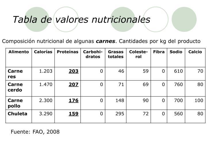 Tabla de valores nutricionales