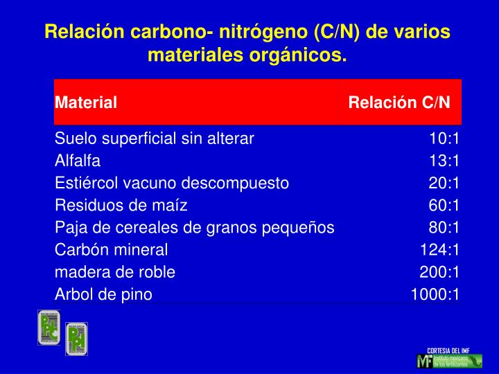 Relación carbono- nitrógeno (C/N) de varios materiales orgánicos.