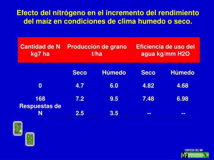 Efecto del nitrógeno en el incremento del rendimiento del maíz en condiciones de clima humedo o seco.
