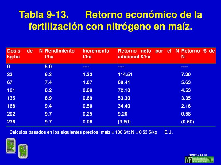 Tabla 9-13.Retorno económico de la fertilización con nitrógeno en maíz.