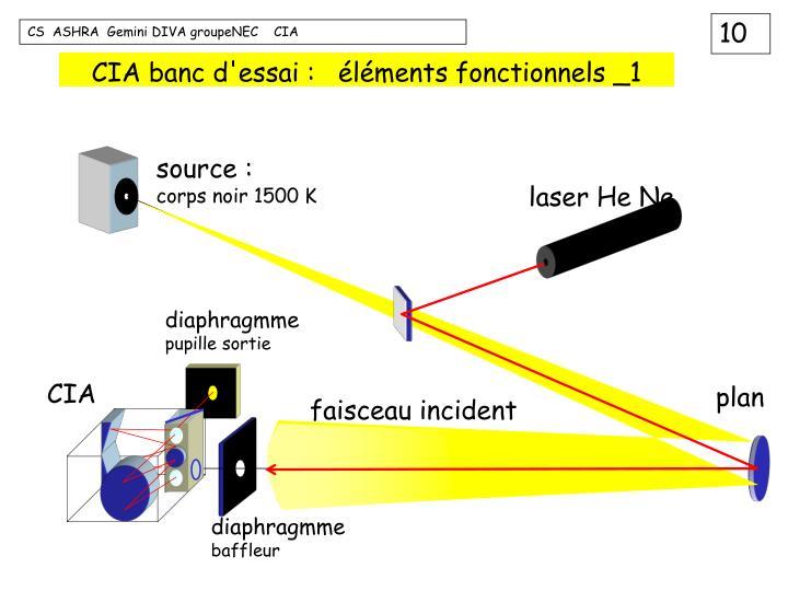 CIA banc d'essai :   éléments fonctionnels _1
