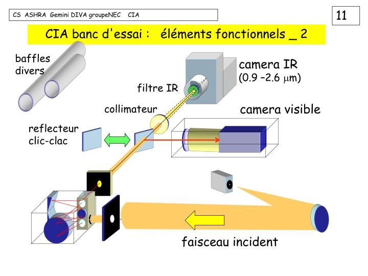 CIA banc d'essai :   éléments fonctionnels _ 2
