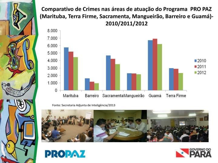 Comparativo de Crimes nas áreas de atuação do Programa  PRO PAZ