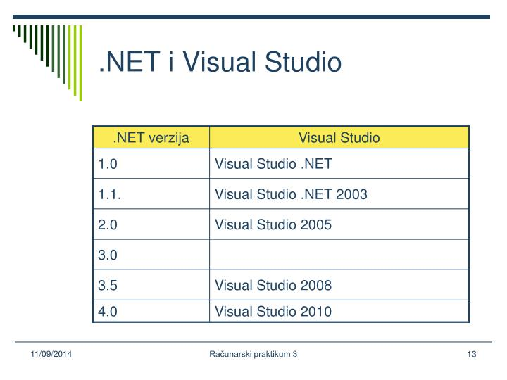 .NET i Visual Studio
