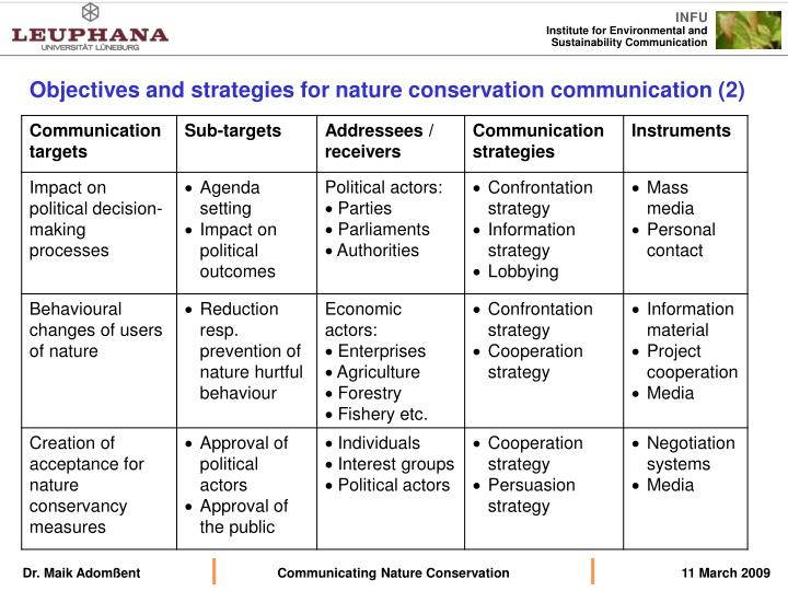 Objectives and strategies for nature conservation communication (2)