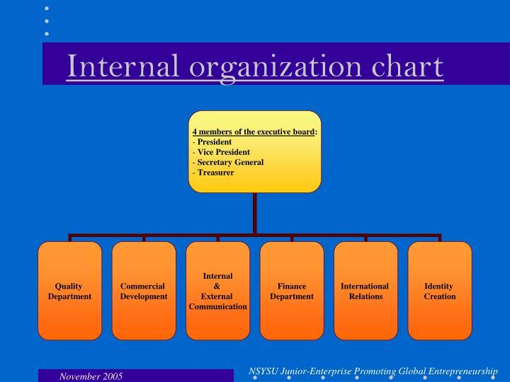 Internal organization chart