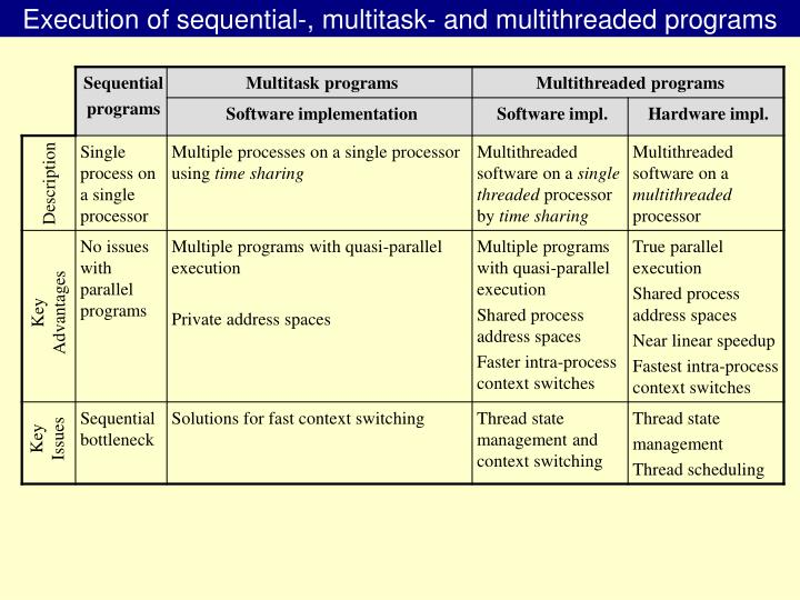 Execution of sequential-, multitask- and multithreaded programs