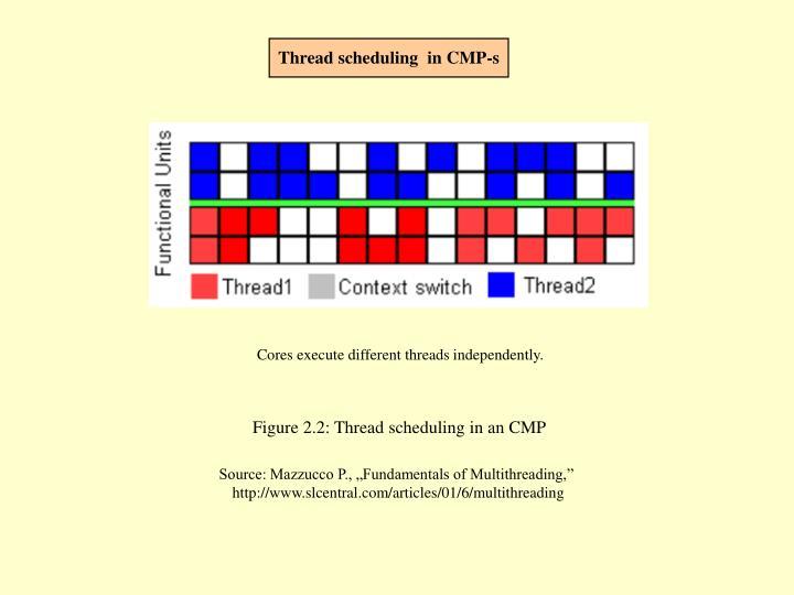 Thread scheduling  in CMP-s