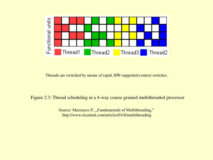 Threads are switched by means of rapid, HW-supported context switches.